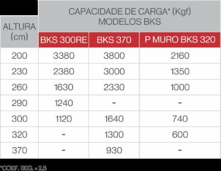 pontaletes capacidade de carga tabela